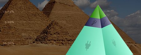 WordPress beveiliging – De piramide